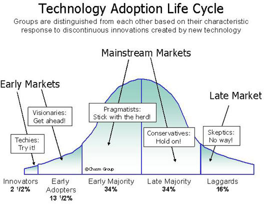 tech-adoption-lifecycle.jpg