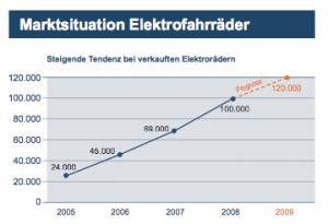 markt-elektrorader